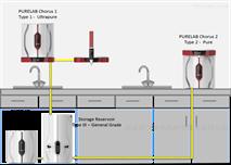 实验室纯水超纯水一体机