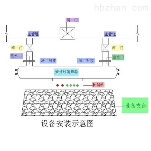 紫外线消毒器安装方式