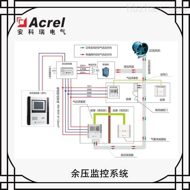消防前室余压值监控系统 余压控制系统