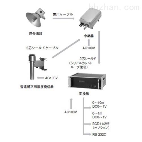 日本koshin超声波水位计WU-101