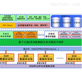 环境监测设施工况监控运维系统
