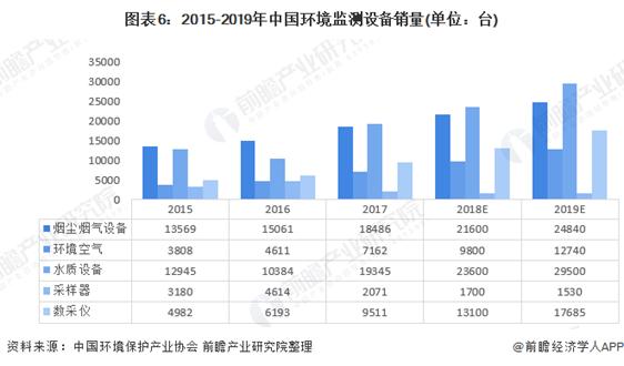 2020年中国环境监测仪器行业发展现状及前景分析 2025年市场规模有望突破200亿元