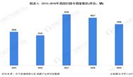 2020年中国扫路车行业市场现状及发展竞争格局分析 企业集中度较高