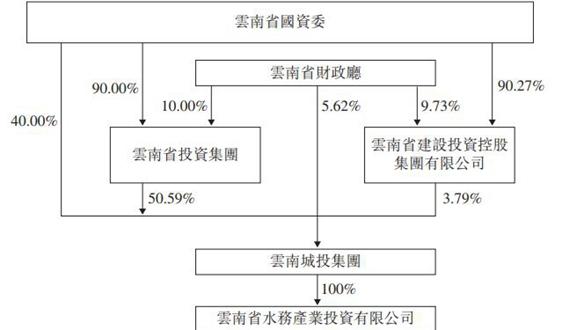 云南水务控股股东股权交割完成 实际控制人不变
