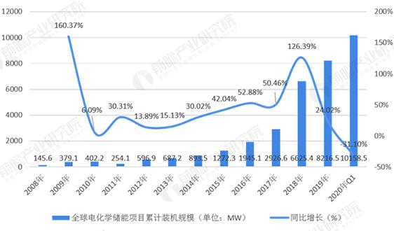 2020年中國儲能行業市場發展前景分析 萬億市場未來可期【組圖】