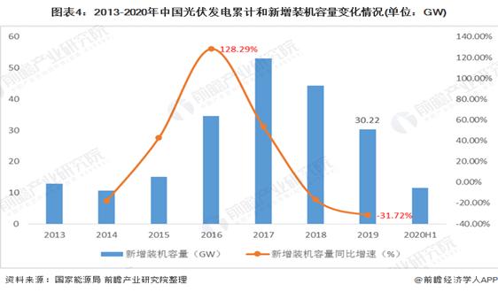 预见2020:《2020年中国光伏发电行业产业链全景图》