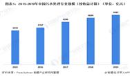 2020年中國污水處理行業市場現狀及發展趨勢分析 農村為分散式污水處理主要應用地
