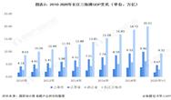 2020年江苏省风电行业市场现状及发展前景分析 未来海上风电将成为发展重点