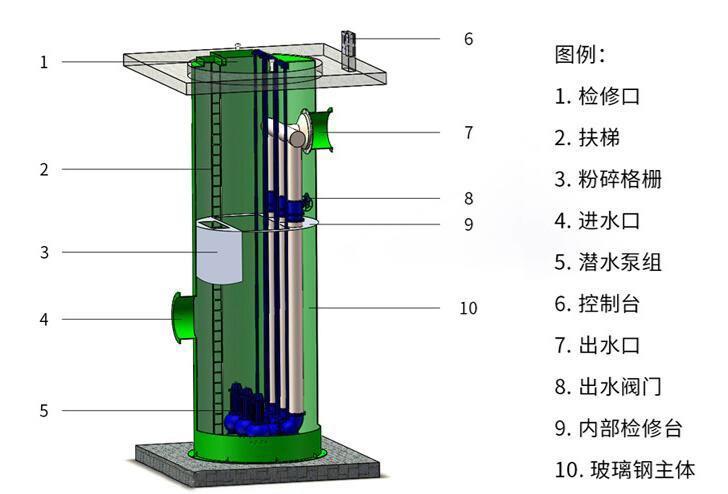 湖南2500m3/d智能一体化污水提升泵站结构系统