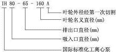 IH化工泵型号意义