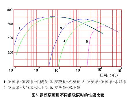 图6罗茨泵配用不同前级泵时的性能比较