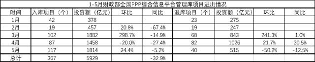 """宁夏要求新建项目全部采用PPP模式,PPP""""报复性回暖""""了吗?"""