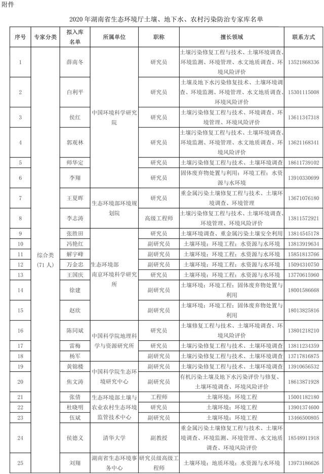 湖南省生态环境厅关于土壤、地下水、农村污染防治专家库入库专家名单的公示
