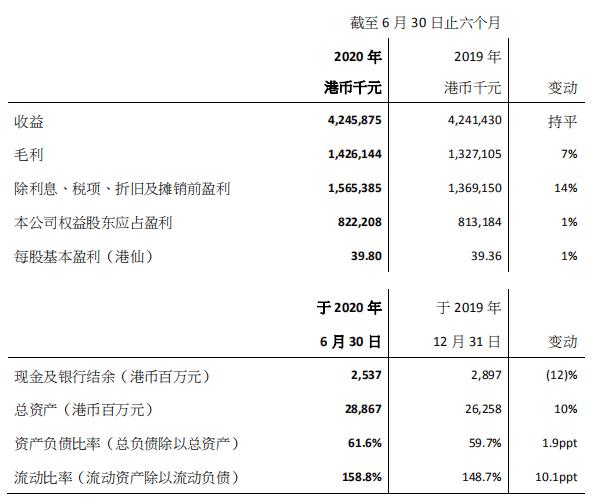 光大绿色环保上半年股东应占盈利约8.22亿港元