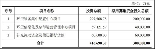 拟定增募资近30亿 玉禾田继续加码提升环卫领域建设