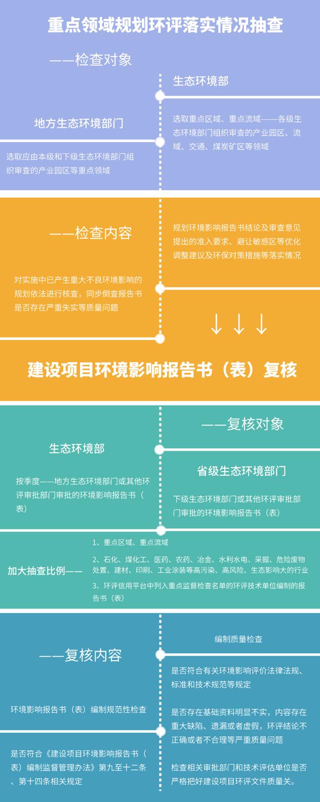 环评与排污许可监管:3年聚焦5项重点任务