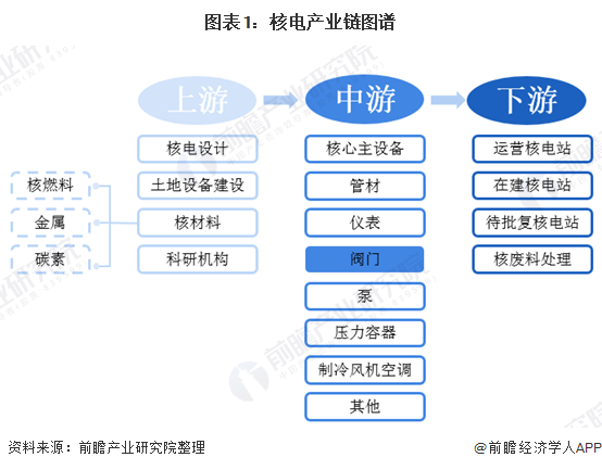 2020年中国核电阀门行业市场现状及发展前景分析 未来市场规模突破百亿元指日可待