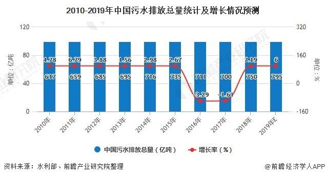2020年中国水处理膜行业市场现状<a href='http://www.jinyanw.com/' target='_blank'><u>蓝冠</u></a>及发展前景分析 未来2年市场规模将超3600亿元
