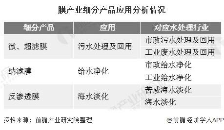 2020年中国水处理膜行业市场现状蓝冠及发展前景分析 未来2年市场规模将超3600亿元