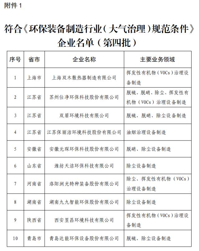 2020年环保装备制造业规范条件企业名单公示