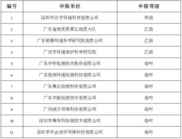 2020年第二批广东省危险废物鉴别能力评价评审结果公示