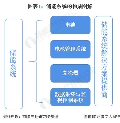 2020年中国储能电站行业市场现状及发展前景分析 预计2025年市场规模将超2600亿元