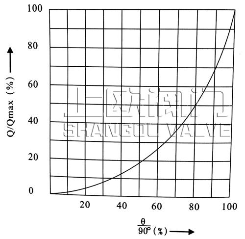 侧装偏心半球阀等百分比流量特性曲线图.jpg
