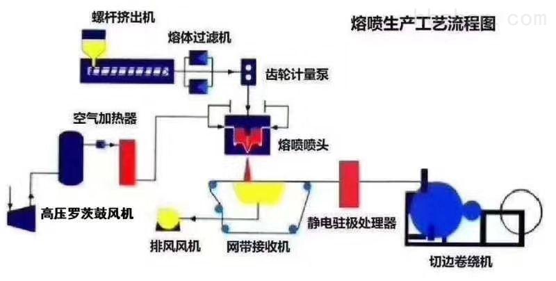 熔体泵安装示意图