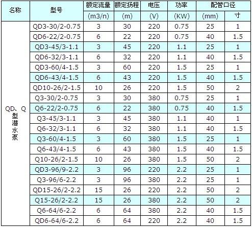 <strong><strong>QD三相多级潜水电泵</strong></strong>,小型深井潜水泵示例图1