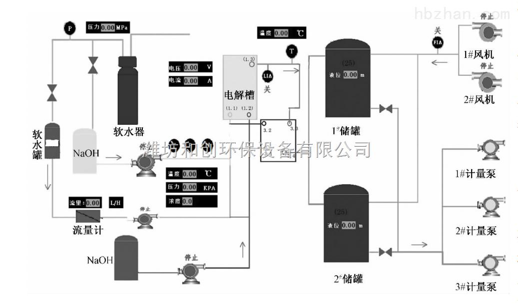 次氯酸钠发生器结构