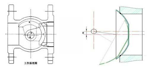 偏心半球阀原理图