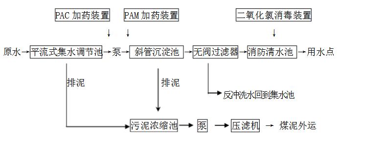 煤矿废水处理工艺流程