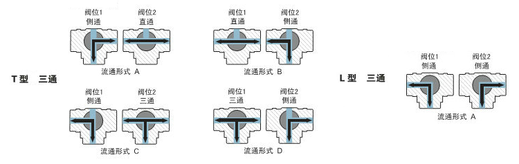 三通球阀原理图