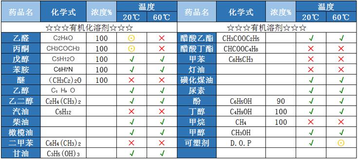 武漢諾順耐酸堿PE化工儲罐化學性能表