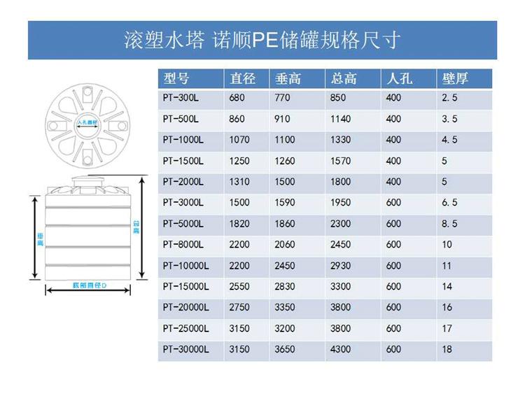 武汉诺顺耐酸碱PE化工储罐塑料防腐储罐规格尺寸
