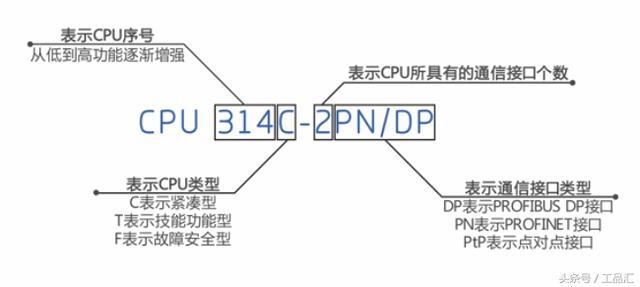 PLC:西门子S7-300硬件系统基本结构