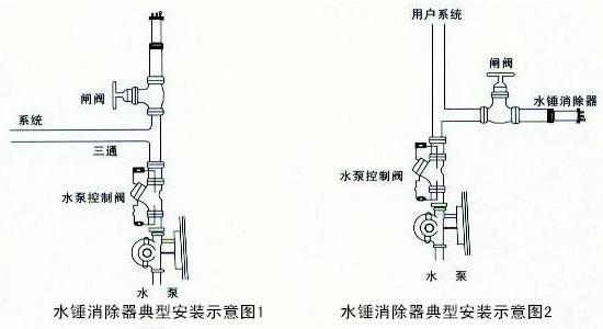 水锤消除器8000型图