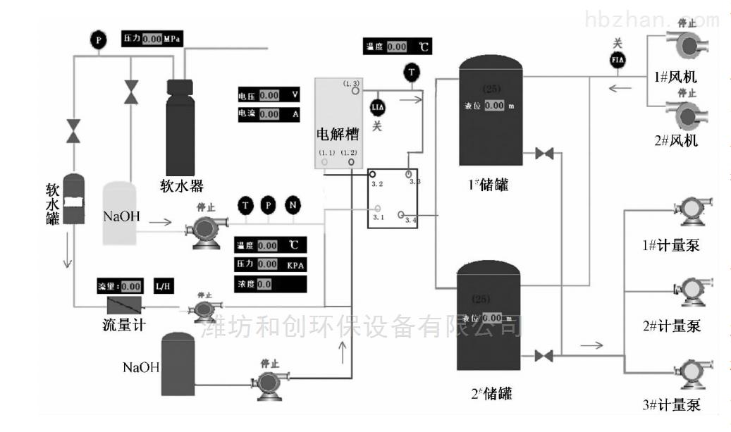 哈尔滨区域销售电解次氯酸钠发生器消毒设备