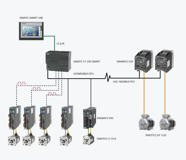 西门子S7-1500 CPU6ES7528-0AA70-7AA0PLC模块行情