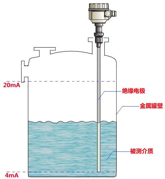 安徽料位品牌LWRF---标准型,电容式液位计,射频导纳料位计,电容式液位变送器,水,油品等液体罐小量程*液位仪表示例图1
