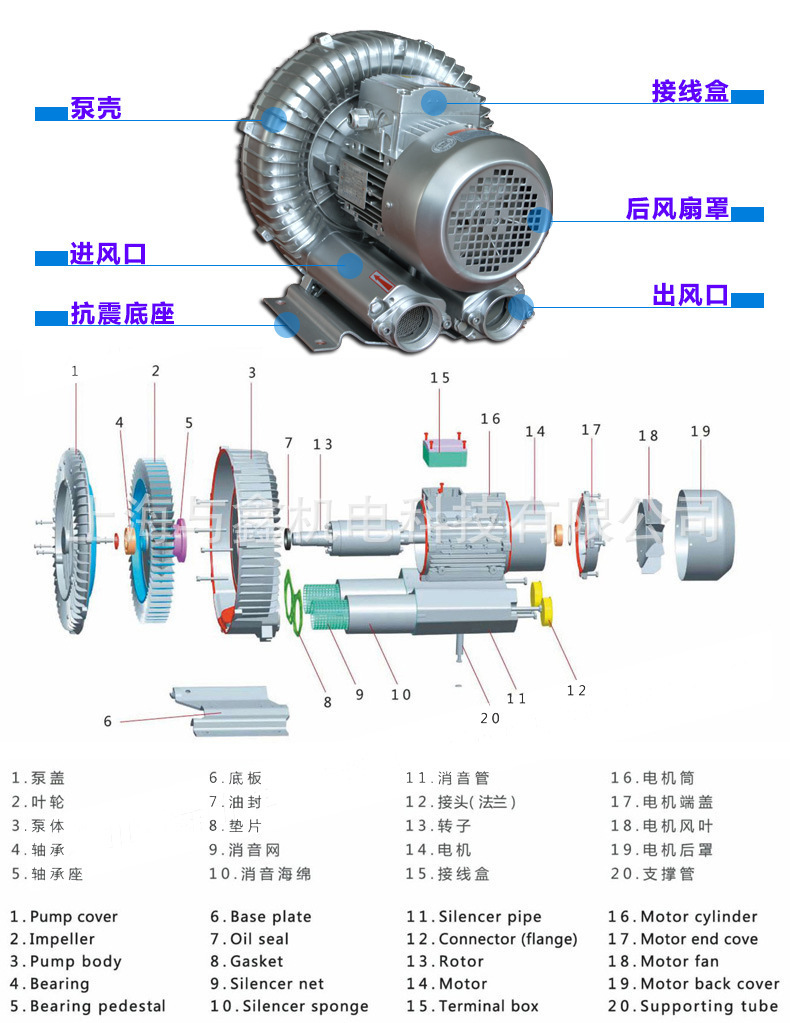 旋涡鼓风机,旋涡高压风机,旋涡高压鼓风机,旋涡风机示例图7