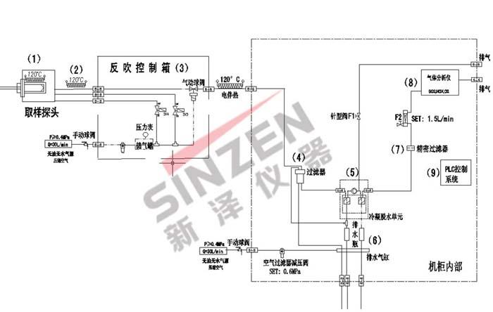 TK-1000CEMS烟气连续监测系统取样流程图