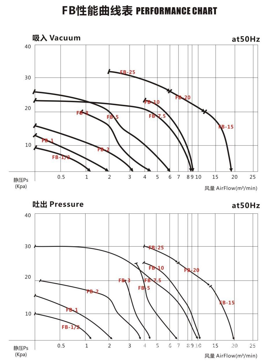 7.5kw防爆高压风机,易燃易爆气体输送防爆气泵,防爆漩涡气泵 防爆高压风机示例图9
