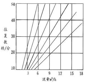 电动隔膜泵的泵型谱图