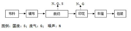 纺织厂印染工艺流程图