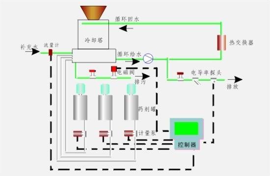 中央空调循环水