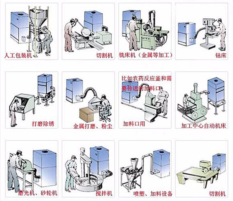 毛刺机工业集尘机  去毛刺机粉尘收集全自动脉冲工业集尘机示例图14