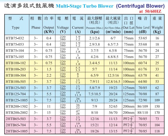 HTB多段式风机性能参数表