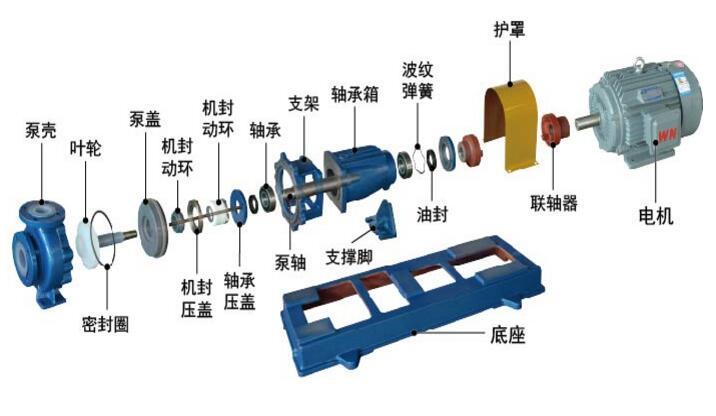 IHF化工泵结构图