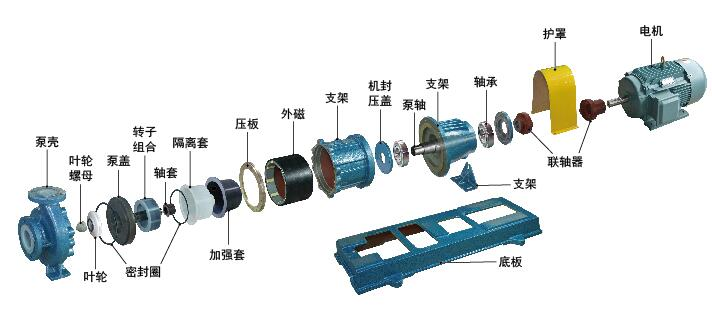 CQBF氟塑料磁力泵结构图